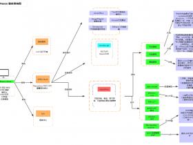 Alfresco整体架构图(网友整理)